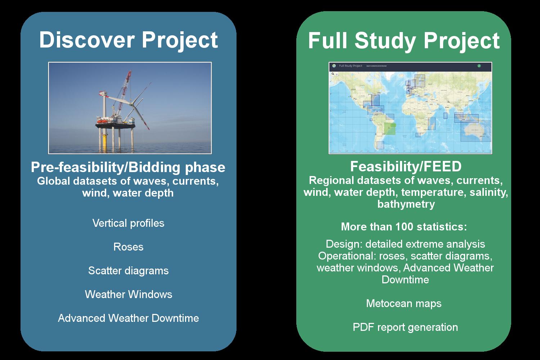 Metocean Analytics Features